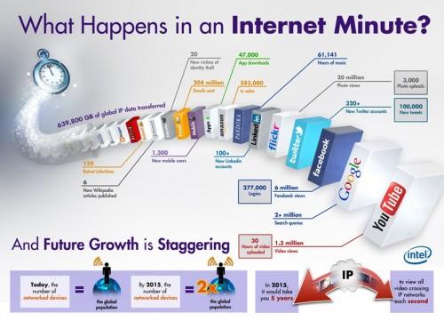 Internet 1 Minute intel.com