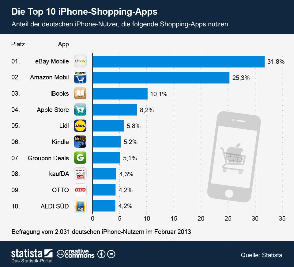 Iphone die 10 beliebtesten shopping apps itopnews for Best shopping apps for iphone
