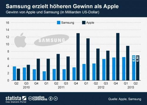 Samsung hoeherer Gewinn als Apple statista.com