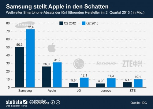 Smartphone Verkauf Apple Samsung