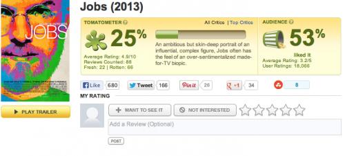 Steve Jobs Film Rotten Tomatoes