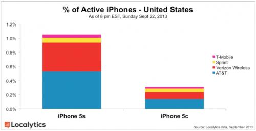 Grafik 1 iPhone 5S 5C aktivierte Geraete localystics