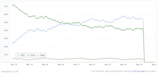 Grafik 3 iOS 7 vs. iOS 6 techcrunch.com
