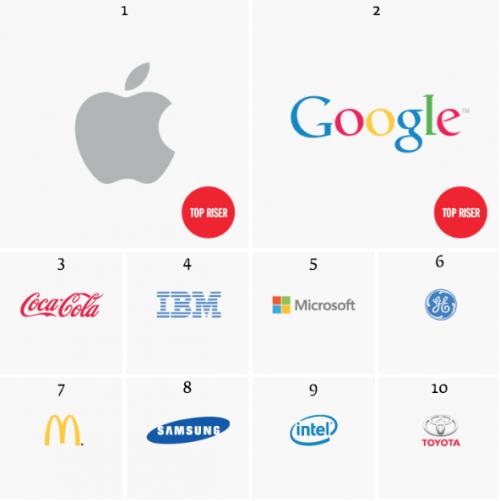 Top 10 Interbrand