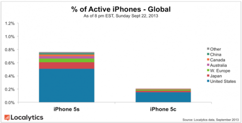 iPhone 5S 5C weltweit Aktivierung localystics