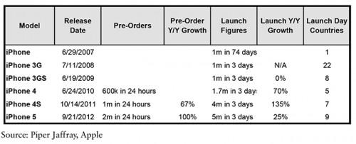 iPhone Verkaufszahlen piperjaffrays appleinsider.com