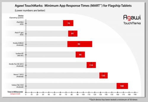 Agawi Touch Benchmark Grafik