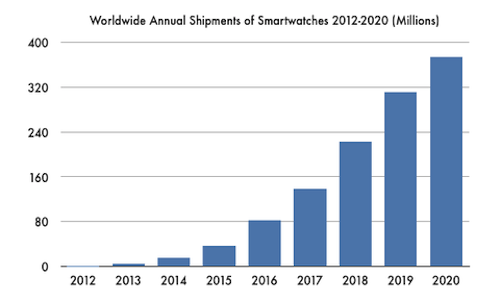 NextMarkets Smartwatch