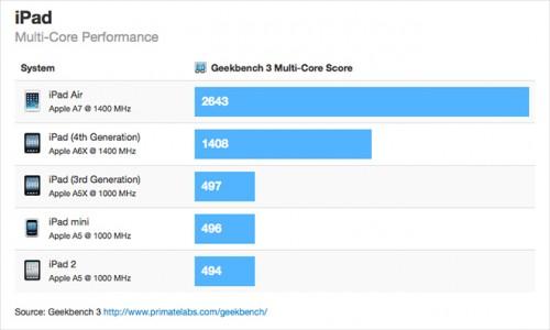 iPad Air Benchmark Primate Labs