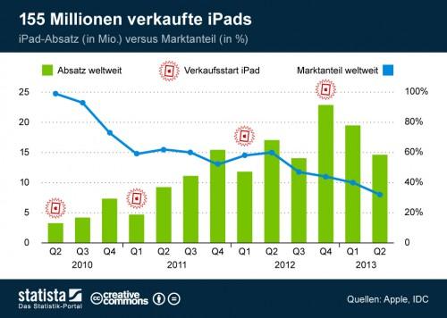iPad Entwicklung