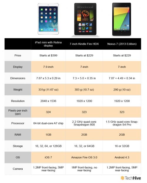 ipad mini kindlefire Nexus7