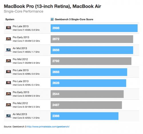 macbook pro benchmark