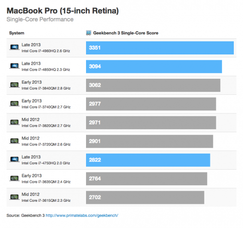 macbook pro benchmark2