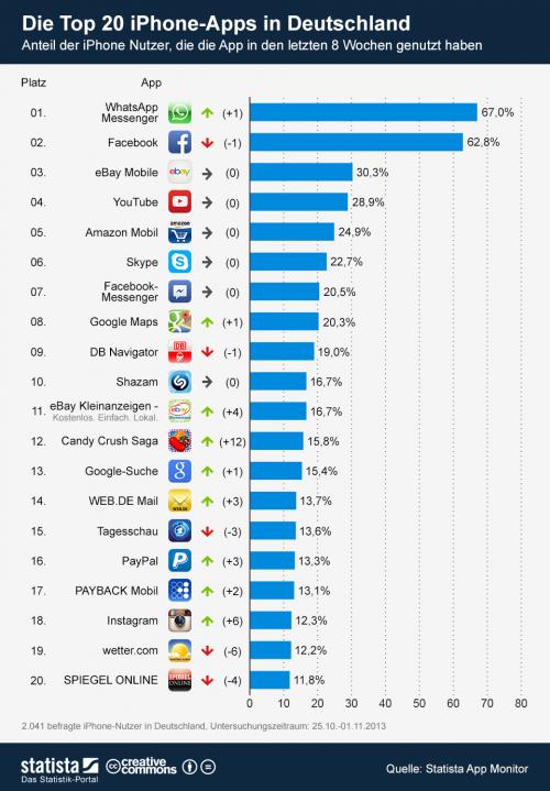 Top 20 iPhone Apps Statista