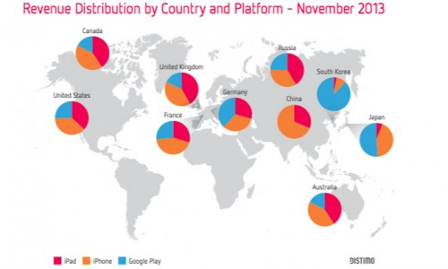 app store Gewinne 2013