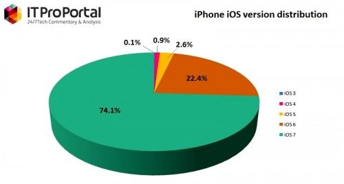 iOS 7 USA Canada