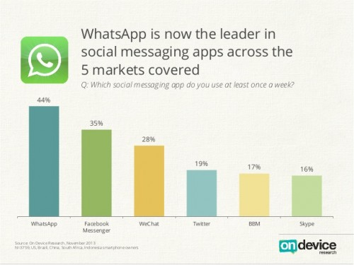 top messenger umfrage2