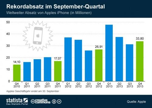 Absatz iPhone 2010 bis heute