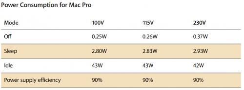 Stromverbrauch mac pro