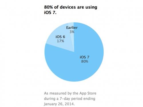 iOS 7 Zahlen Apple
