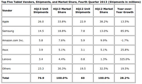 iPad Marktanteil 2012_13