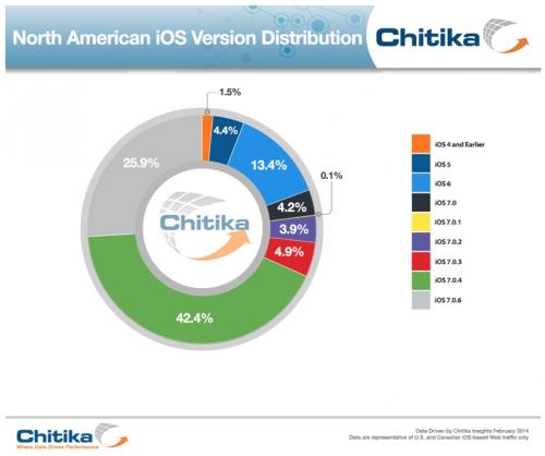 Chitika.com iOS 7.0.6