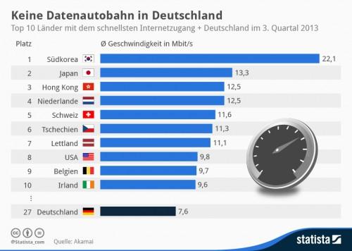 Internetgeschwindigkeit statistik