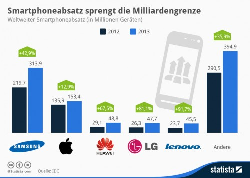 Smartphone Verkauf 2012 2013