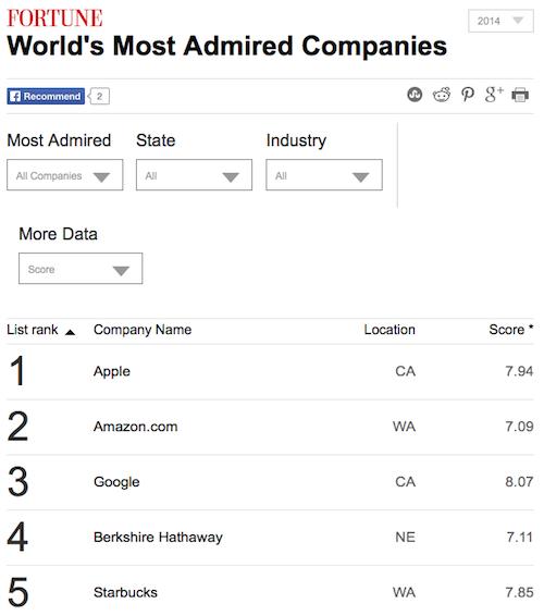 meistbewunderte firmen 2014 moneycnn.com Fortune