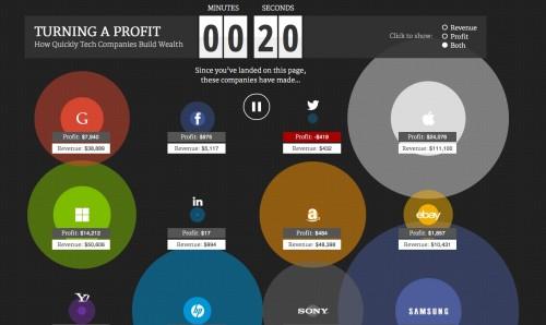 Live Grafik Umsatz Gewinn pro Sekunde