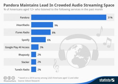 Musik Streaming Grafik