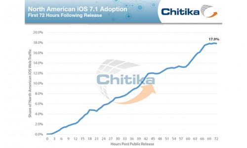 iOS 7_1 Verbreitung