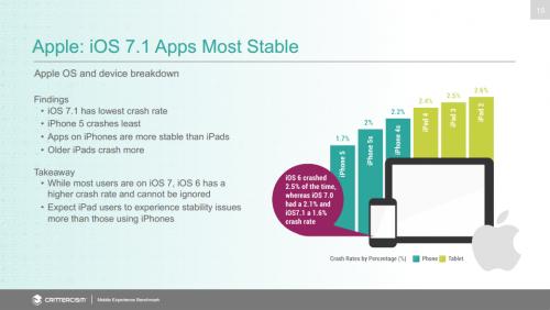 iOS Stabilitaet