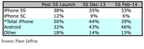 iphone 5c 5s beliebtheit