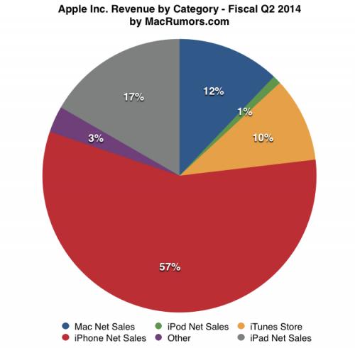 Apple Umsatz nach Kategorien macrumors.com