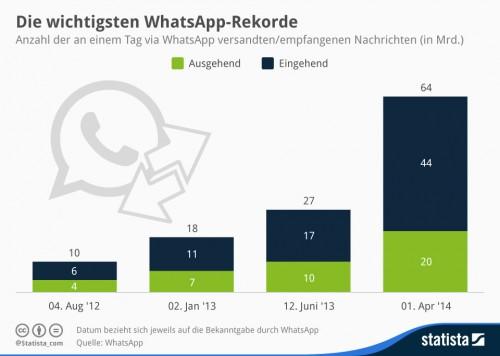 WhatsApp Rekorde Statistik