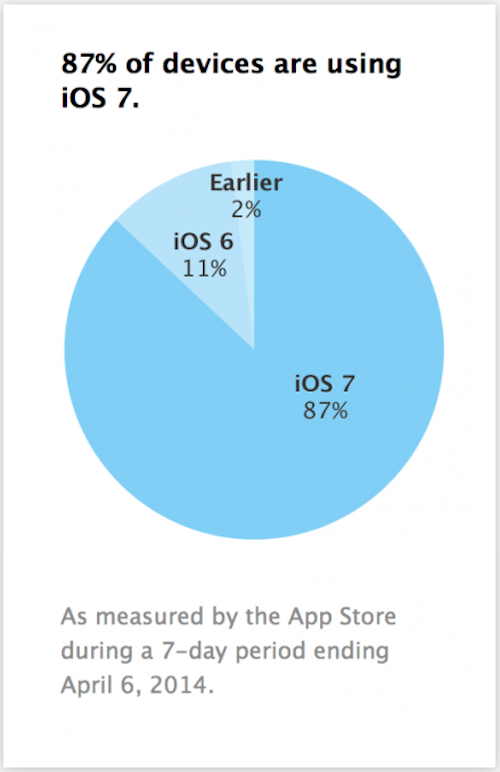 iOS 7 Adaption apple.com