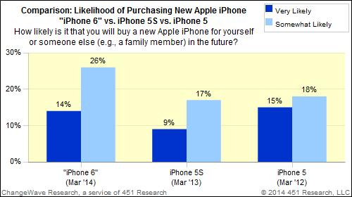 iPhone 6 Interesse