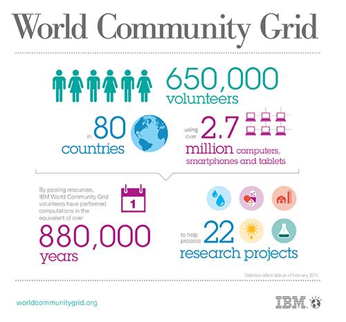 WorldCommunityGrid_Infographic_rv1_08292013