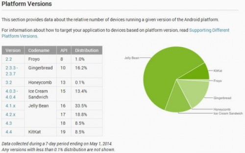 Android Adaption April 2014