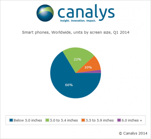 Canaly Statistik q1 2014
