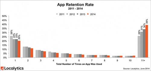 App geoeffnet Chart