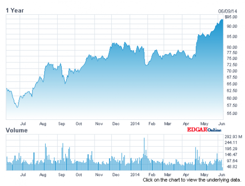 Apple Chart 1 Jahr Nasdaq bereinigt nach Split