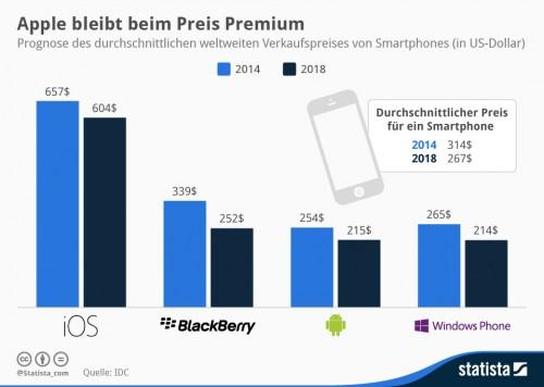 Preise Smartphone 2014 idc statista