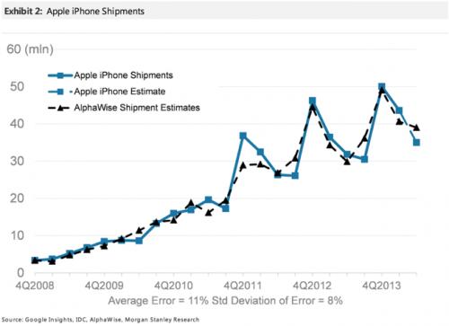 iPhone_VerkaufszahlenGraph