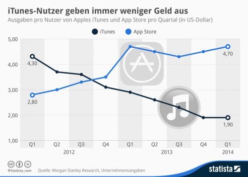 iTunes Umsaetze Grafik