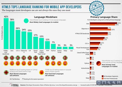 App Entwickler Report2014Jul 2
