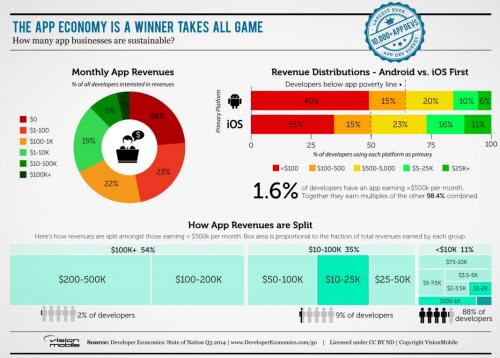 App Entwickler Report2014Jul 3