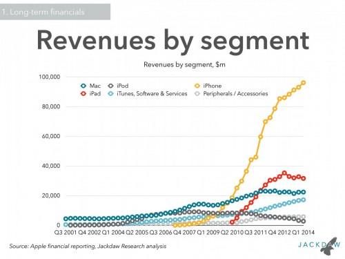 Apple Zahlen 2 Jul2014