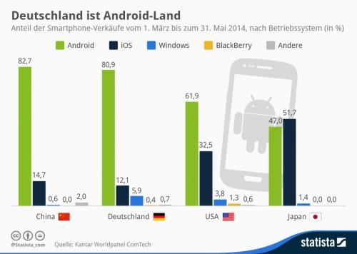Smartphone OS verteilung Jul2014